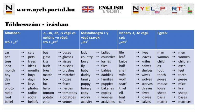 Angol - Többesszám